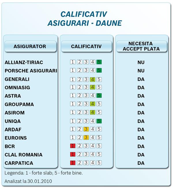 calificativ-asigurari-05-2010